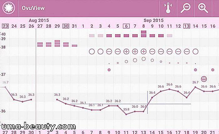 Calendario Del Ciclo Mestruale.5 App Del Calendario Mestruale Per Monitorare Il Ciclo E